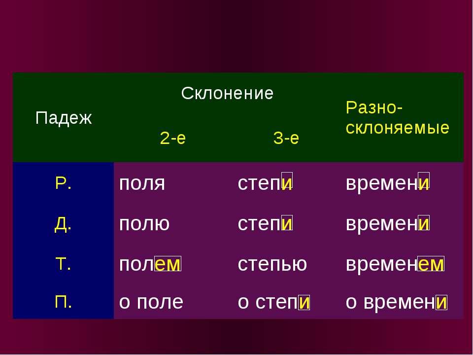Падеж Склонение Разно-склоняемые 2-е 3-е Р. поля степи времени Д. полю степи ...