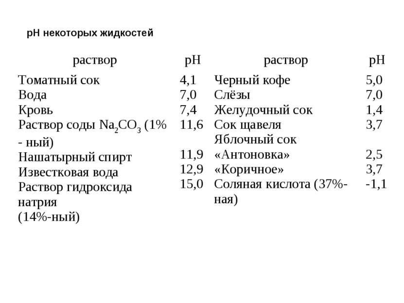 pH некоторых жидкостей раствор pH раствор pH Томатный сок Вода Кровь Раствор ...