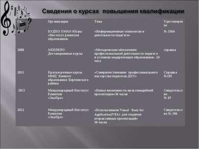 Год Организация Тема Удостоверение 2008 БУДПО ХМАО-Югры «Институт развития об...