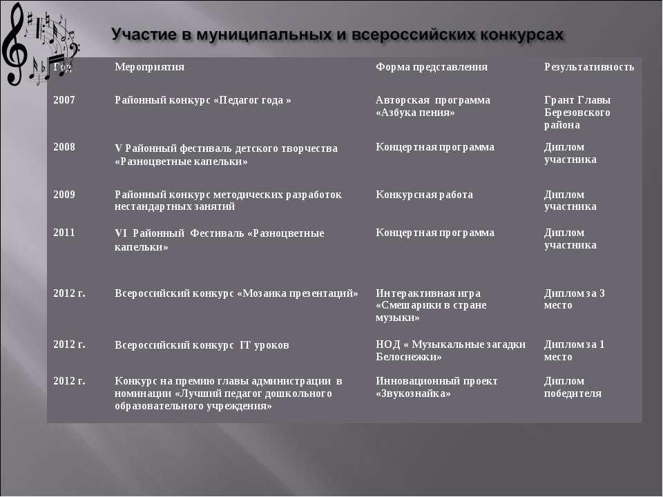 Год Мероприятия Форма представления Результативность 2007 Районный конкурс «П...