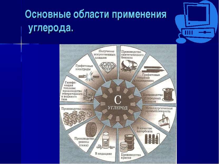 Основные области применения углерода.