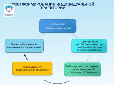 ЦИКЛ ФОРМИРОВАНИЯ ИНДИВИДУАЛЬНОЙ ТРАЕКТОРИИ Company Logo