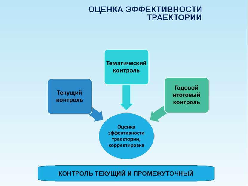 ОЦЕНКА ЭФФЕКТИВНОСТИ ТРАЕКТОРИИ КОНТРОЛЬ ТЕКУЩИЙ И ПРОМЕЖУТОЧНЫЙ Company Logo