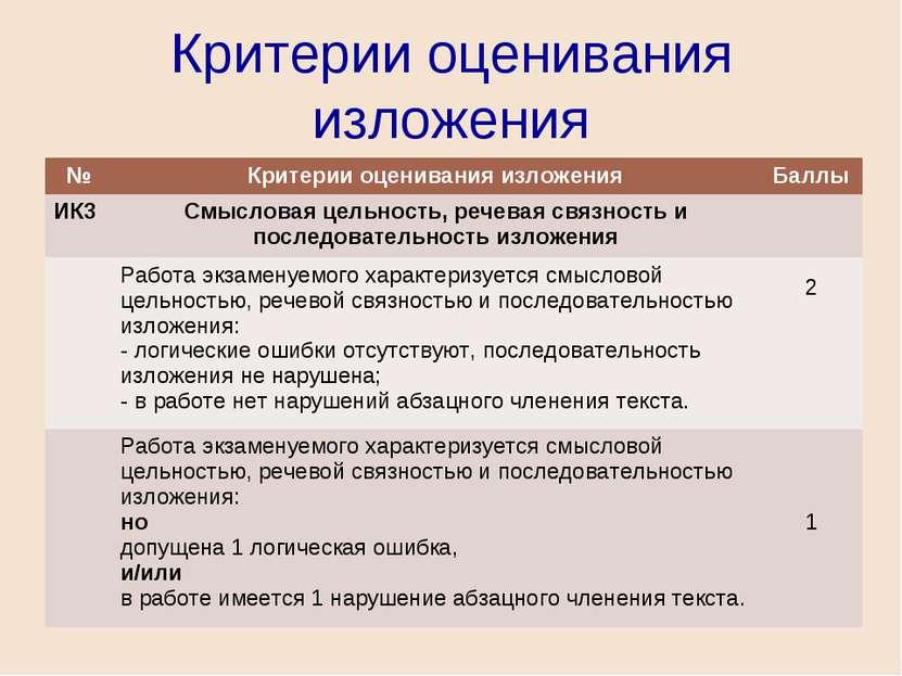 Критерии оценивания изложения № Критерии оценивания изложения Баллы ИК3 Смысл...