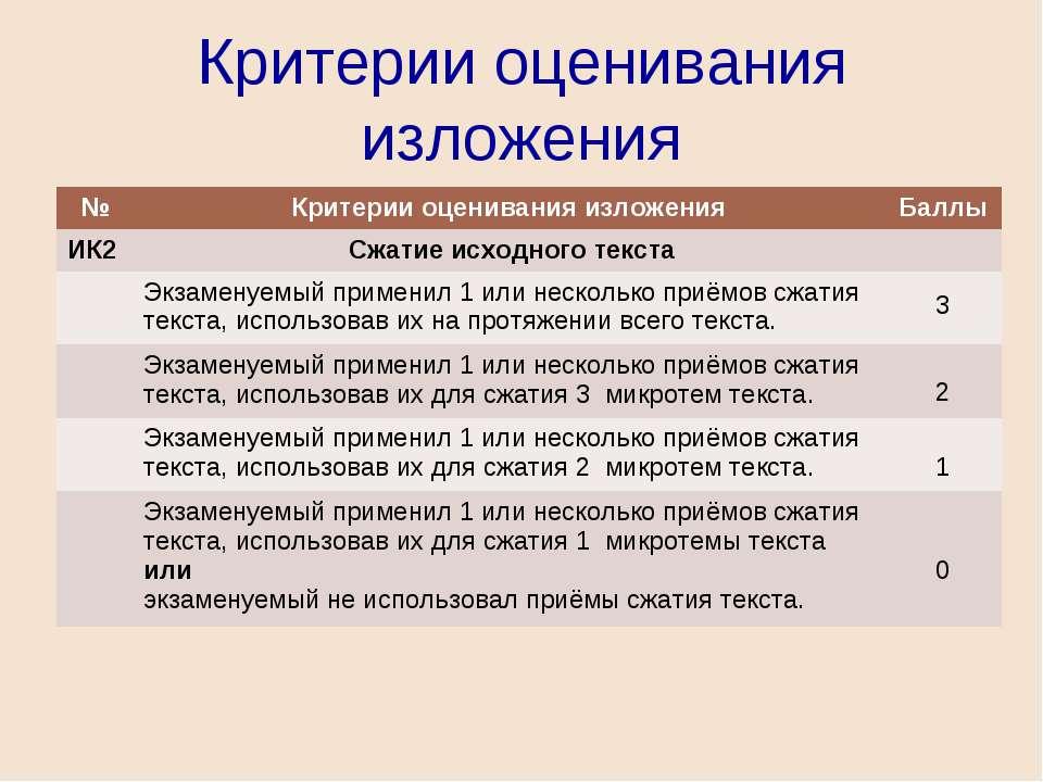 Критерии оценивания изложения № Критерии оценивания изложения Баллы ИК2 Сжати...
