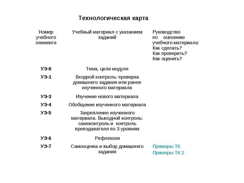 Технологическая карта Номер учебного элемента Учебный материал с указанием за...
