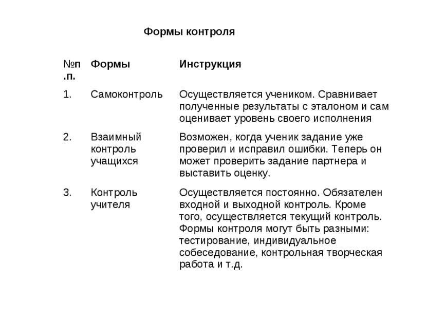 Формы контроля №п.п. Формы Инструкция 1. Самоконтроль Осуществляется учеником...