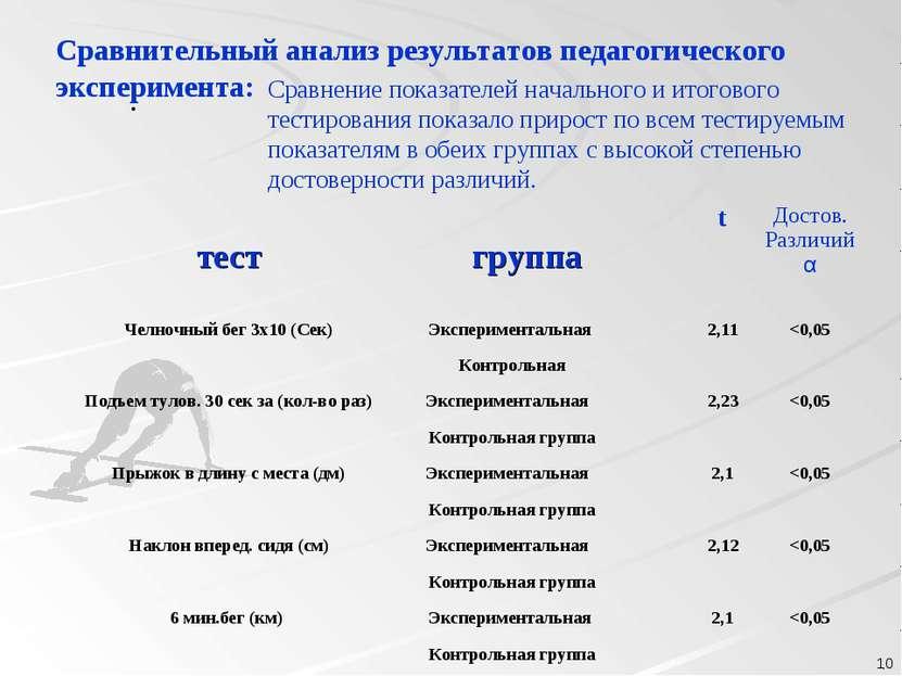 . . Сравнительный анализ результатов педагогического эксперимента: Сравнение ...