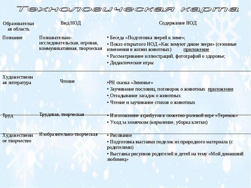 Образовательная область Вид НОД Содержание НОД Познание Художественная литера...