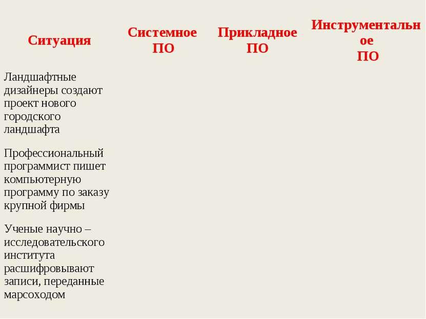 Ситуация Системное ПО Прикладное ПО Инструментальное ПО Ландшафтные дизайнеры...