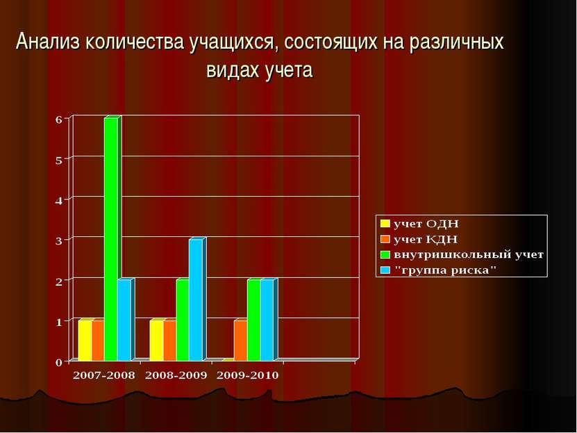 Анализ количества учащихся, состоящих на различных видах учета