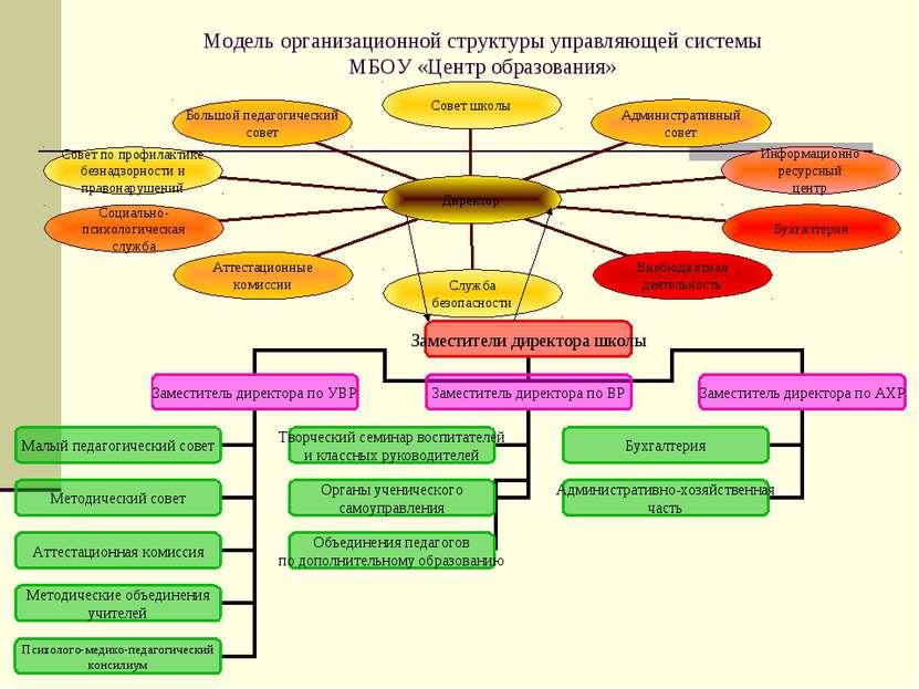 Модель организационной структуры управляющей системы МБОУ «Центр образования»
