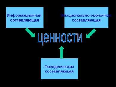 Информационная составляющая Эмоционально-оценочная составляющая Поведенческая...