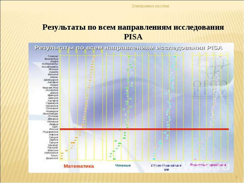 Электронное пособие * Результаты по всем направлениям исследования PISA Элект...