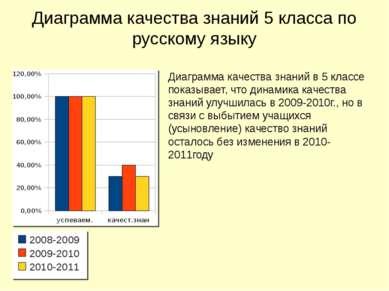 Диаграмма качества знаний 5 класса по русскому языку Диаграмма качества знани...