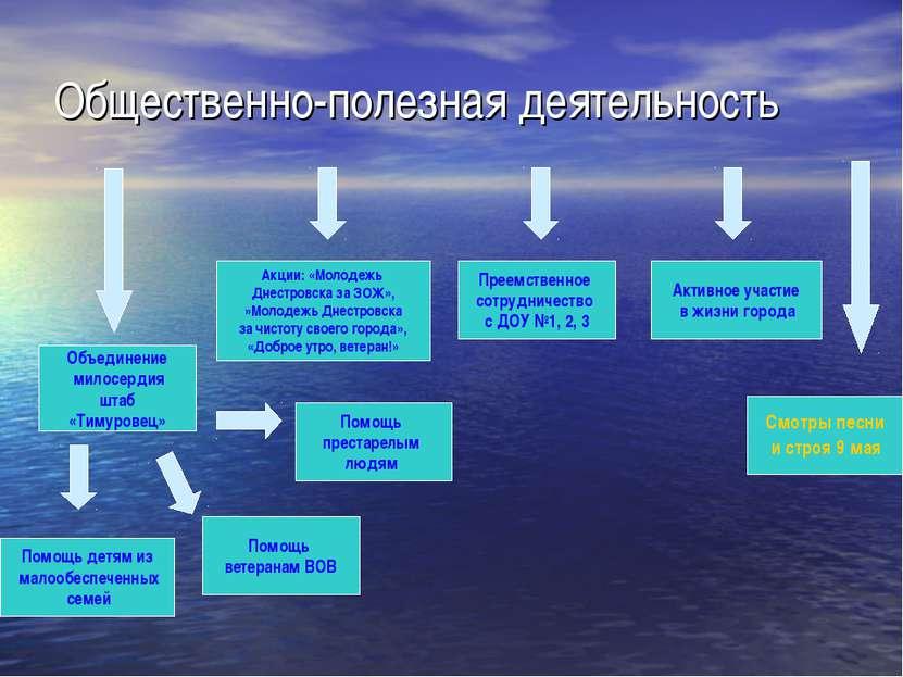 Общественно-полезная деятельность Объединение милосердия штаб «Тимуровец» Акц...