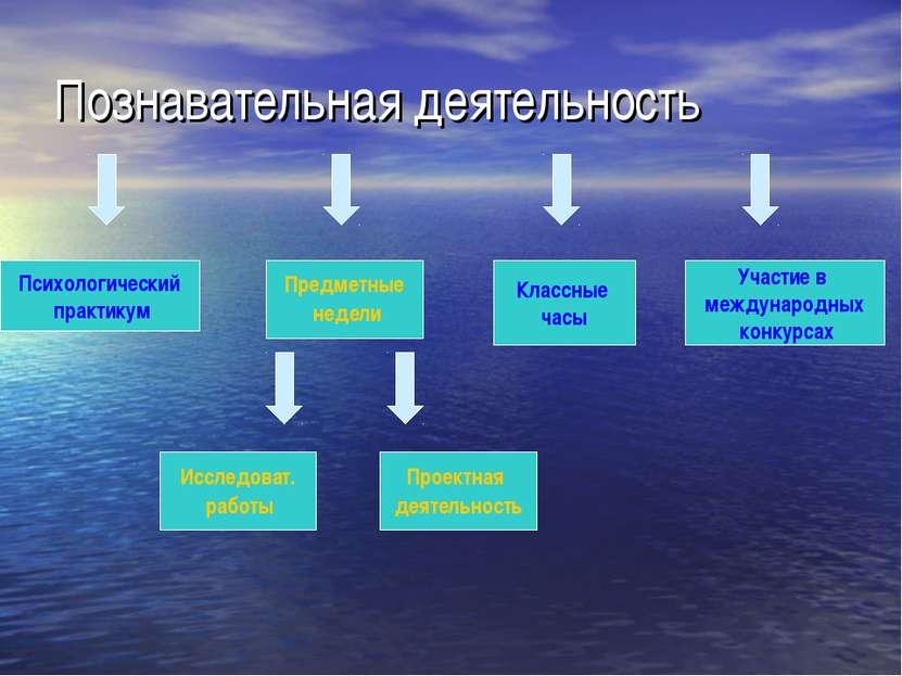 Познавательная деятельность Предметные недели Психологический практикум Класс...