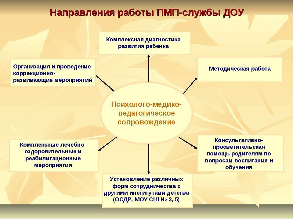 Направления работы ПМП-службы ДОУ Комплексная диагностика развития ребенка Ор...