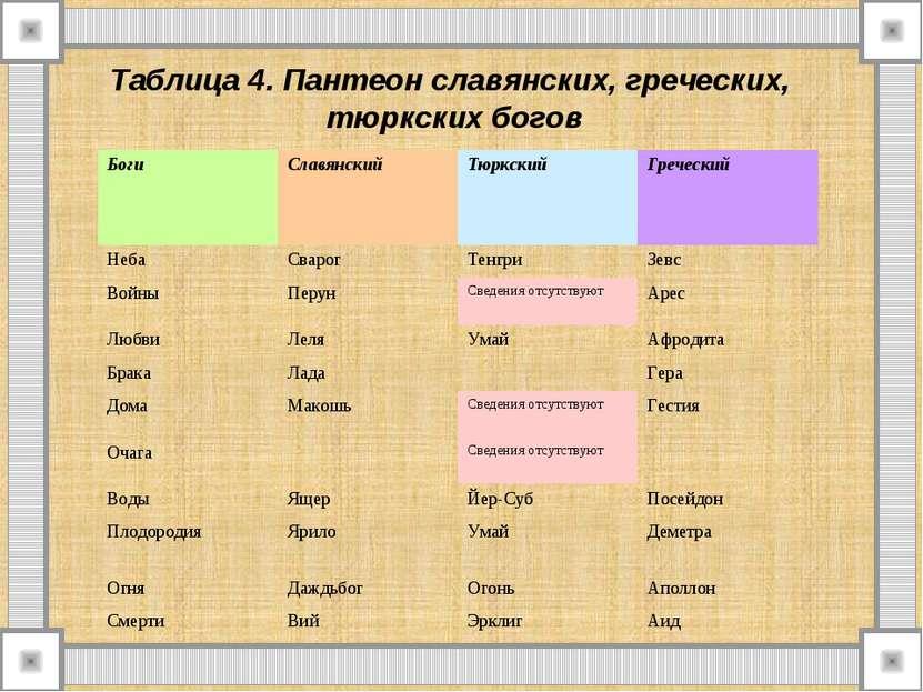 Таблица 4. Пантеон славянских, греческих, тюркских богов Боги Славянский Тюрк...