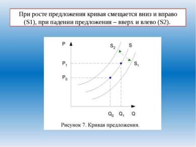 При росте предложения кривая смещается вниз и вправо (S1), при падении предло...