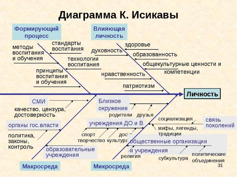* Диаграмма К. Исикавы Формирующий процесс Влияющая личность Макросреда Микро...