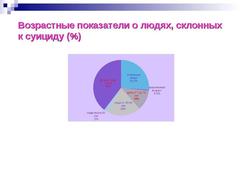 Возрастные показатели о людях, склонных к суициду (%)
