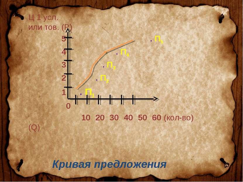 Ц 1 усл. или тов. (P) 5 . П5 4 . П4 3 . П3 2 . П2 1 . П1 0 10 20 30 40 50 60 ...