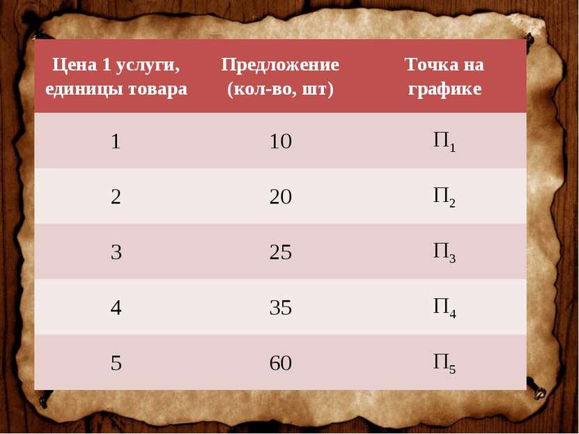 Цена 1 услуги, единицы товара Предложение (кол-во, шт) Точка на графике 1 10 ...