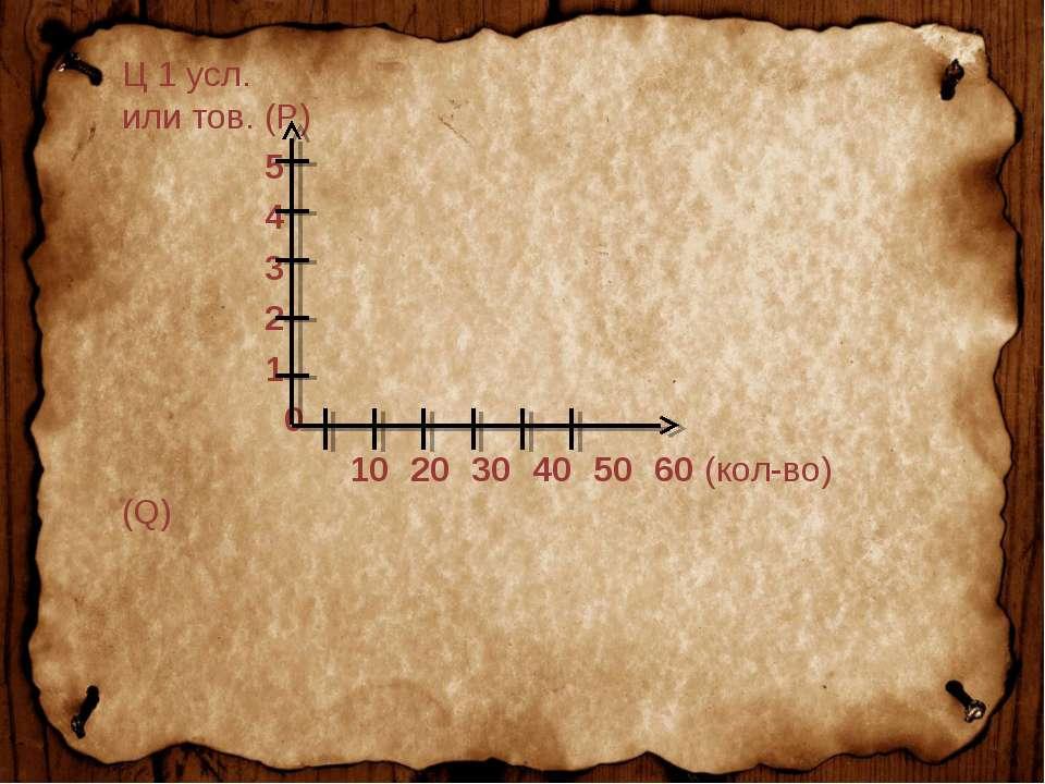 Ц 1 усл. или тов. (P) 5 4 3 2 1 0 10 20 30 40 50 60 (кол-во) (Q)