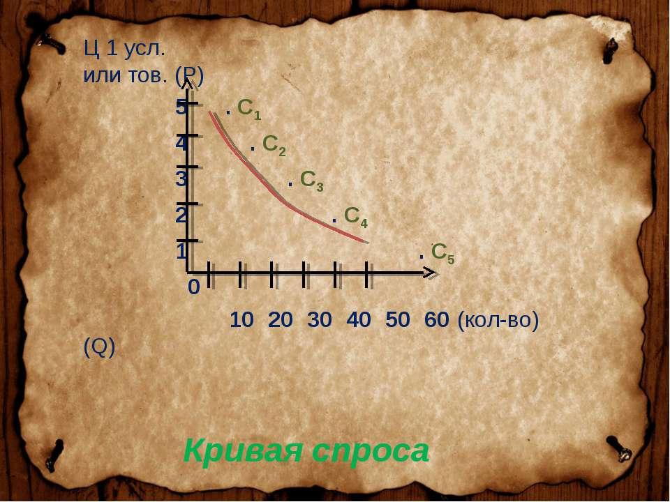 Ц 1 усл. или тов. (P) 5 . С1 4 . С2 3 . С3 2 . С4 1 . С5 0 10 20 30 40 50 60 ...