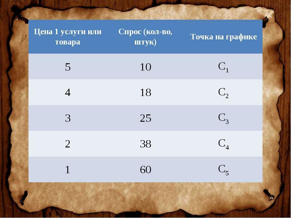 Цена 1 услуги или товара Спрос (кол-во, штук) Точка на графике 5 10 С1 4 18 С...