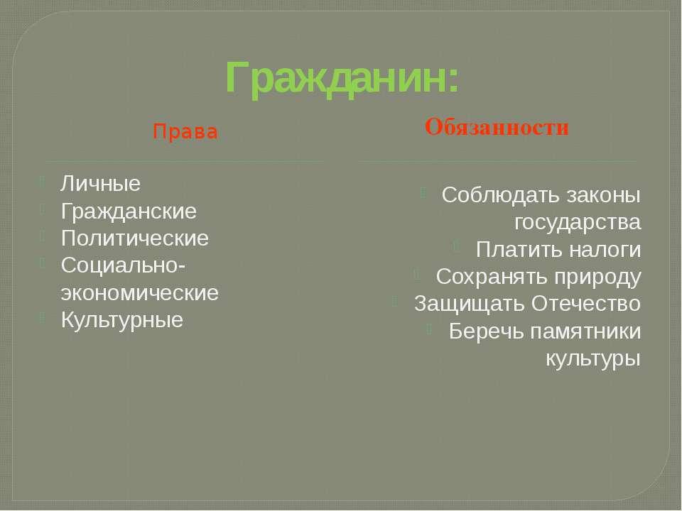 Права Личные Гражданские Политические Социально-экономические Культурные Собл...