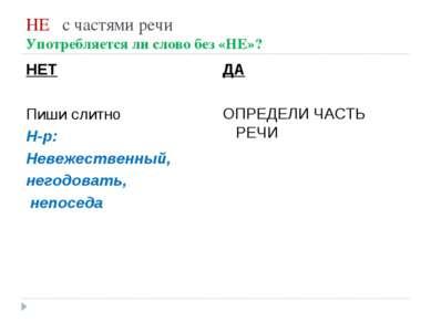 НЕ с частями речи Употребляется ли слово без «НЕ»? НЕТ Пиши слитно Н-р: Невеж...