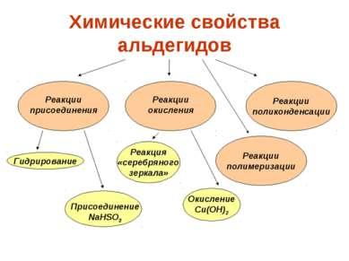 Химические свойства альдегидов Реакции поликонденсации Реакции присоединения ...