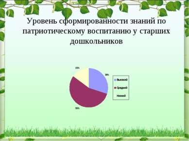 Уровень сформированности знаний по патриотическому воспитанию у старших дошко...
