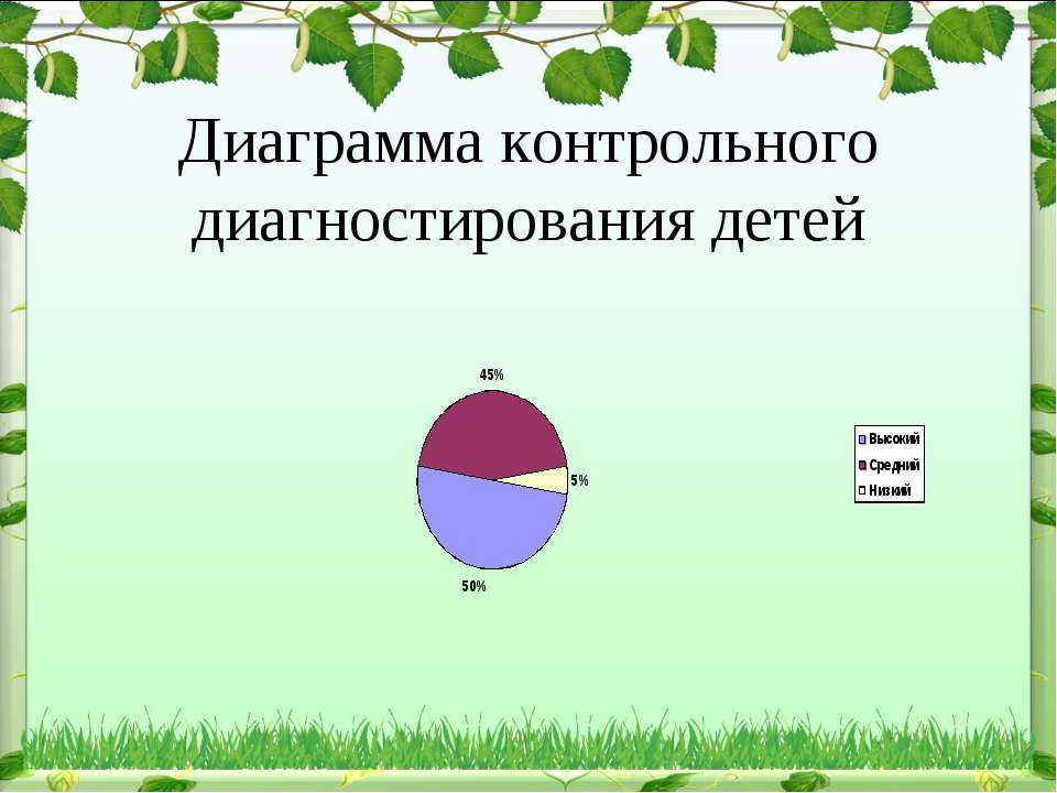 Диаграмма контрольного диагностирования детей