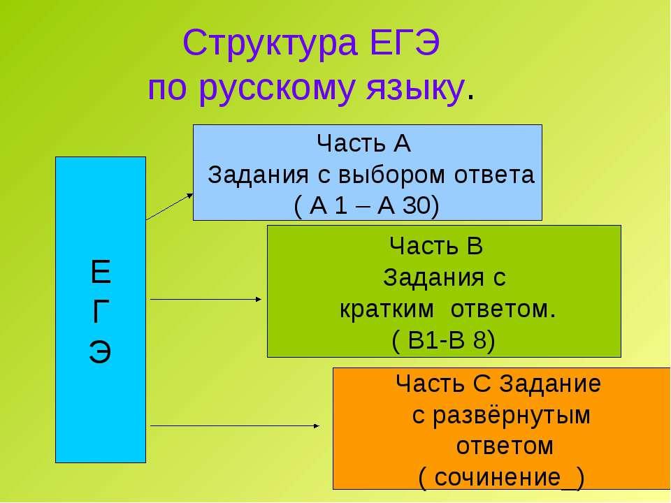 Структура ЕГЭ по русскому языку. Е Г Э Часть А Задания с выбором ответа ( А 1...