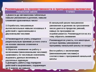 Рекомендации по преемственности в преподавании математики Начальная школа 5 к...