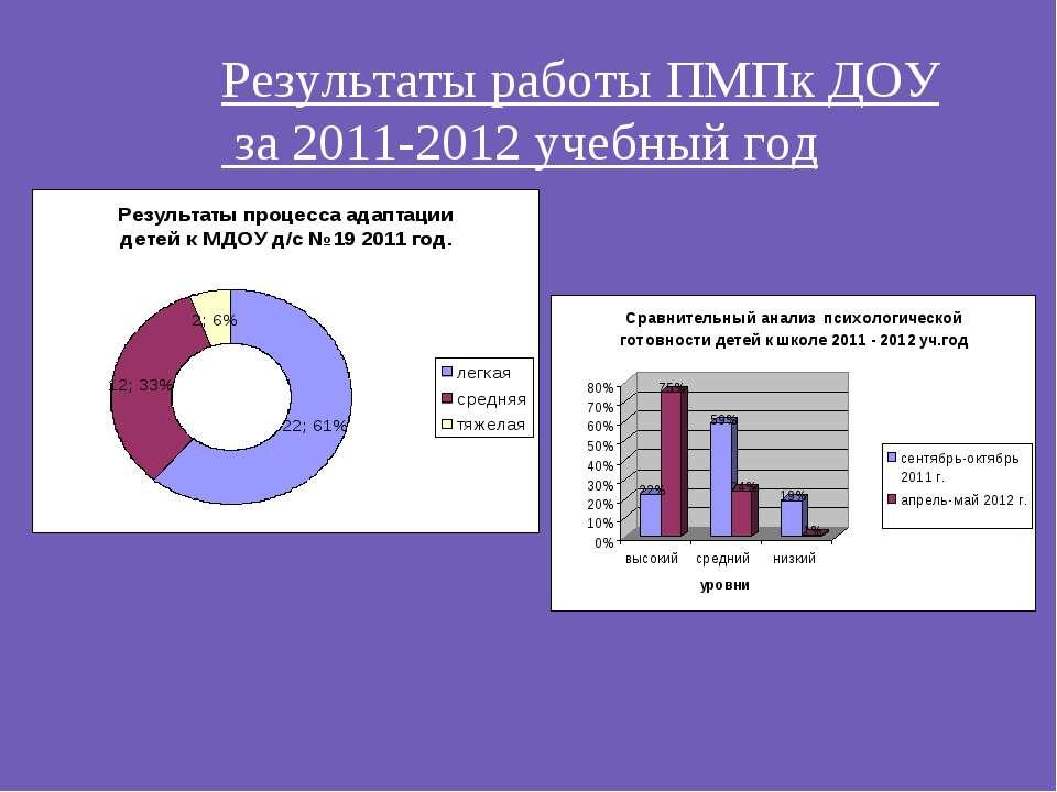 Результаты работы ПМПк ДОУ за 2011-2012 учебный год
