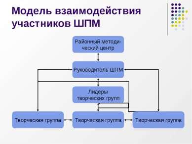 Модель взаимодействия участников ШПМ