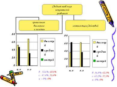 в - 52,6%; 68,4% с - 47,4%; 31,6% н – 0%; 0% в- 36,8%; 62,5% с- 63,2%; 37,5% ...