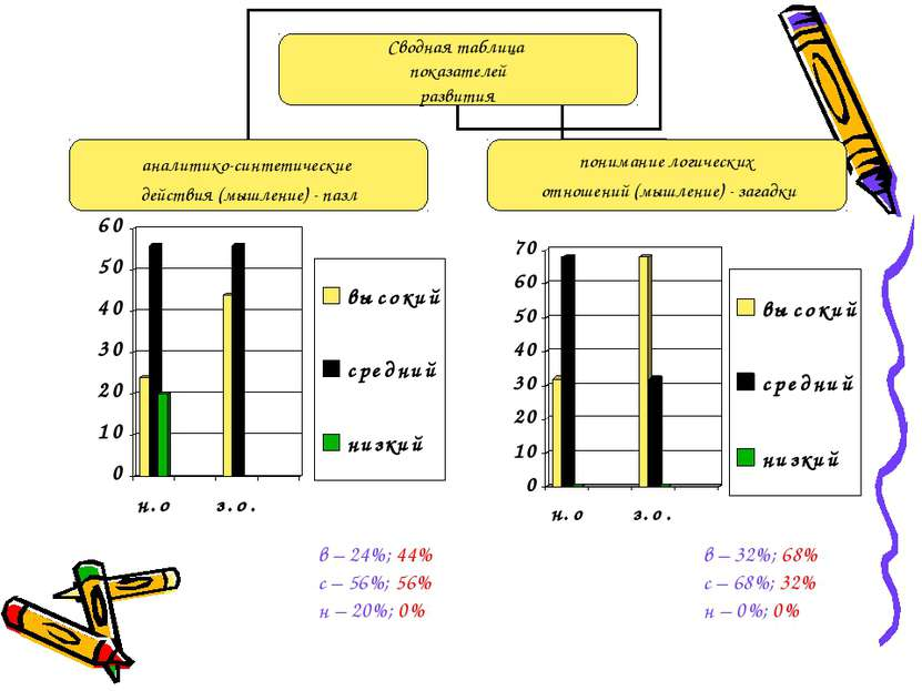в – 24%; 44% с – 56%; 56% н – 20%; 0% в – 32%; 68% с – 68%; 32% н – 0%; 0%
