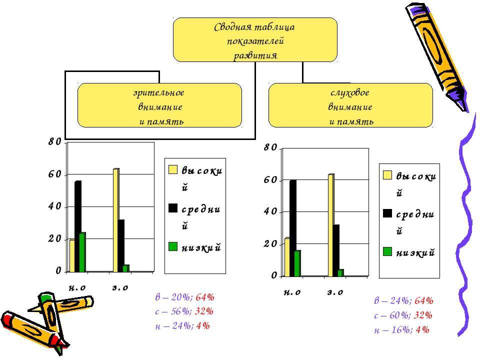 в – 20%; 64% с – 56%; 32% н – 24%; 4% в – 24%; 64% с – 60%; 32% н – 16%; 4%