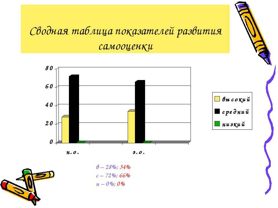Сводная таблица показателей развития самооценки в – 28%; 34% с – 72%; 66% н –...
