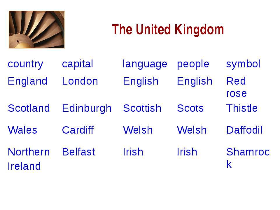 The United Kingdom country capital language people symbol England London Engl...