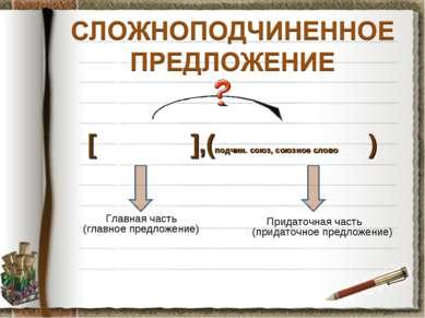 [ ],(подчин. союз, союзное слово ) Главная часть (главное предложение) Придат...