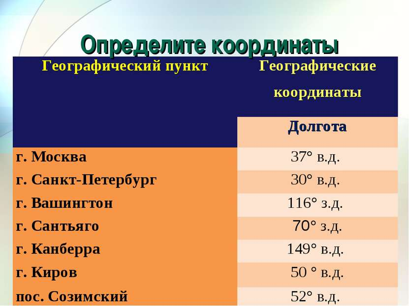 Определите координаты Географический пункт Географические координаты Долгота ...