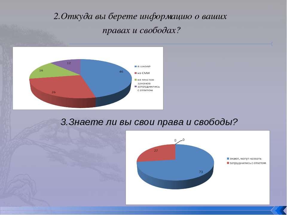 2.Откуда вы берете информацию о ваших правах и свободах? 3.Знаете ли вы свои ...