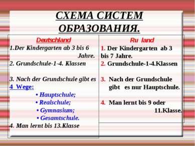 СХЕМА СИСТЕМ ОБРАЗОВАНИЯ. Deutschland Der Kindergarten аb 3 bis 6 Jahre. 2. G...