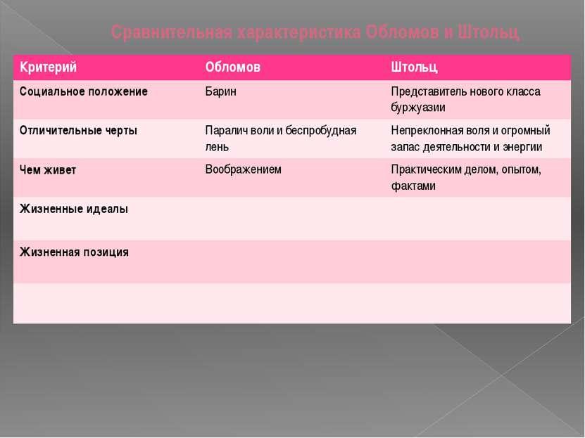 Сравнительная характеристика Обломов и Штольц Критерий Обломов Штольц Социаль...